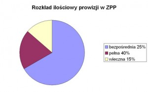 Rozkład ilościowy prowizji w ZPP